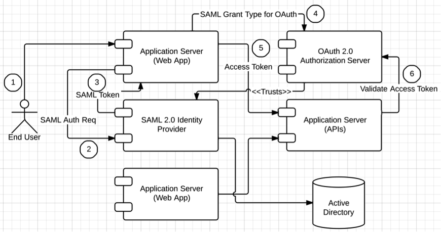 Blog Post Single Sign On With The Delegated Access Control Pattern