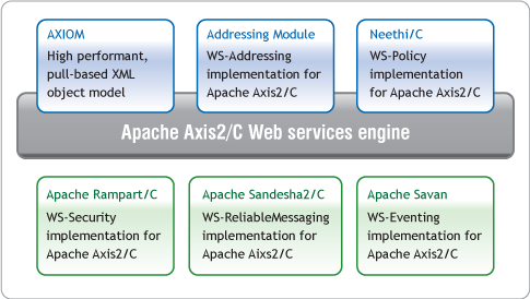 Axis2C WS* Support