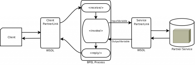 partner service invocation in a BPEL process
