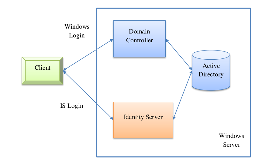 Integrated Windows Authentication With Wso2 Identity Server