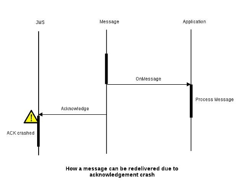 JMS Message Delivery Reliability and Acknowledgement Patterns