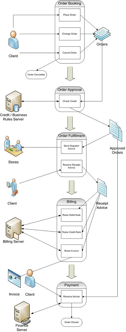 BAM Business Process