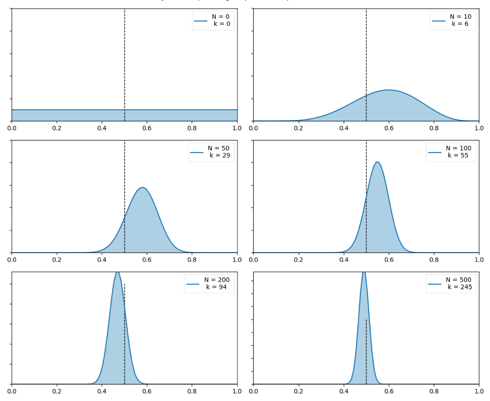 Bayesian Learning for Machine Learning: Part I