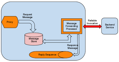 To Highlight The Exact Differences Between Traditional Testing And SOA  Testing, We Have Used The Message Store And Message Processor JMS Use Case  Scenario ...