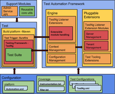 Platform Wide Test Automation with WSO2 Test Automation Framework