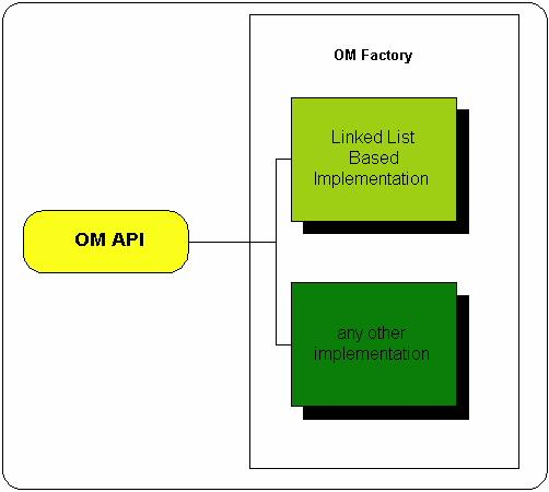 Figure 3: OM API and OM Factory