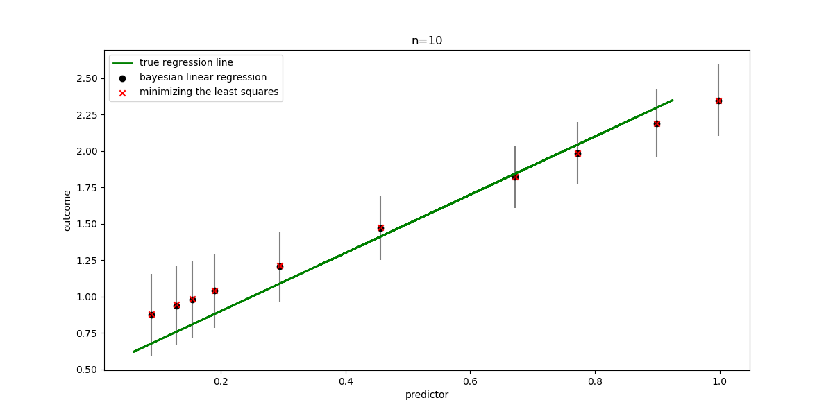 Bayesian Learning for Machine Learning: Part II - Linear