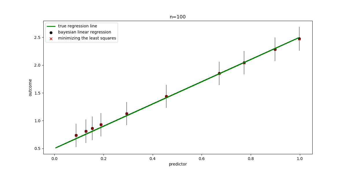 Bayesian Learning for Machine Learning: Part II - Linear Regression
