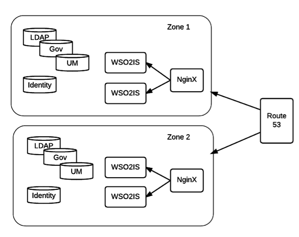 Article] Use Case: Building a Secure Identity Framework with