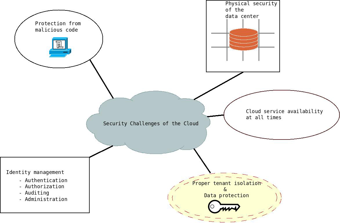 what are the key security challenges Fredrick chong discusses the principles and benefits of service oriented architecture (soa), specifically as they relate to the technical challenges in identity and access.