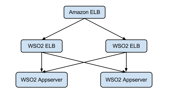 How to Make WSO2 Elastic Load Balancer highly available