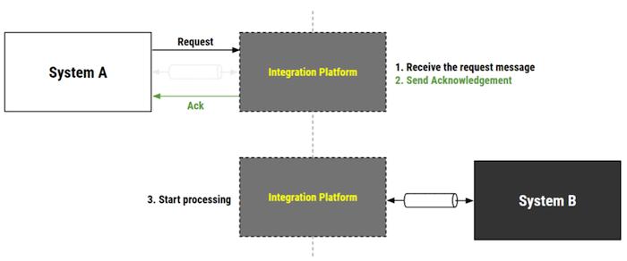 Article] Design for Failure - Integration Error Handling Part 2
