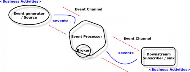 eda intro diagram