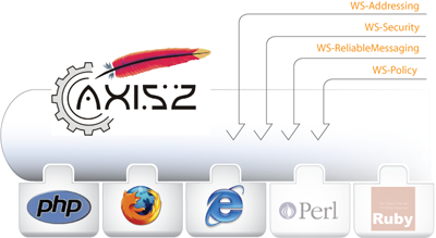 Embedding Axis2 with other platforms