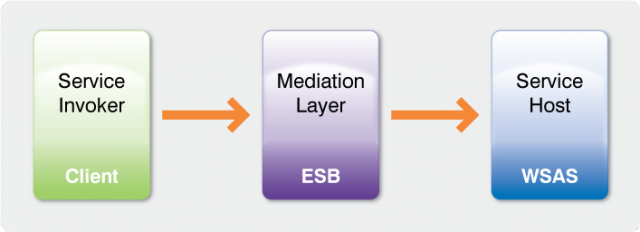 ESB layer mediation