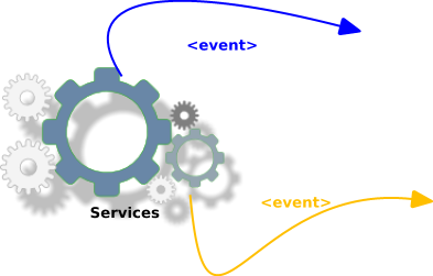 Event generation by services