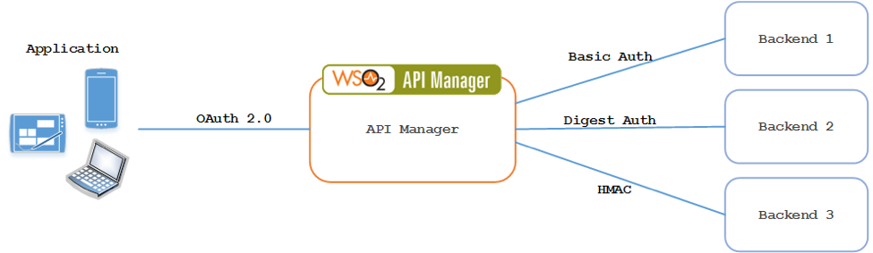 Integrating WSO2 API Manager with a HMAC Secured Backend