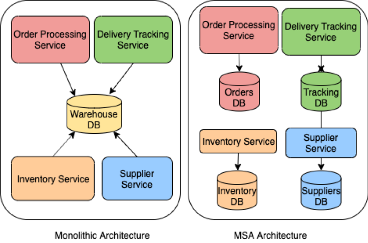 Seamless Data Integration With Centralized (Monolithic) or