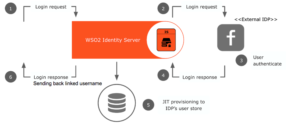 What is Federated Identity Management?