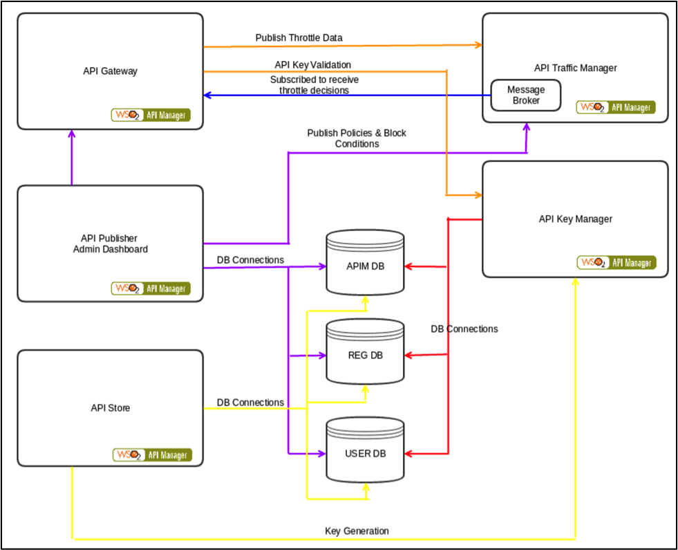 Article] API Management Best Practices with WSO2 API Manager