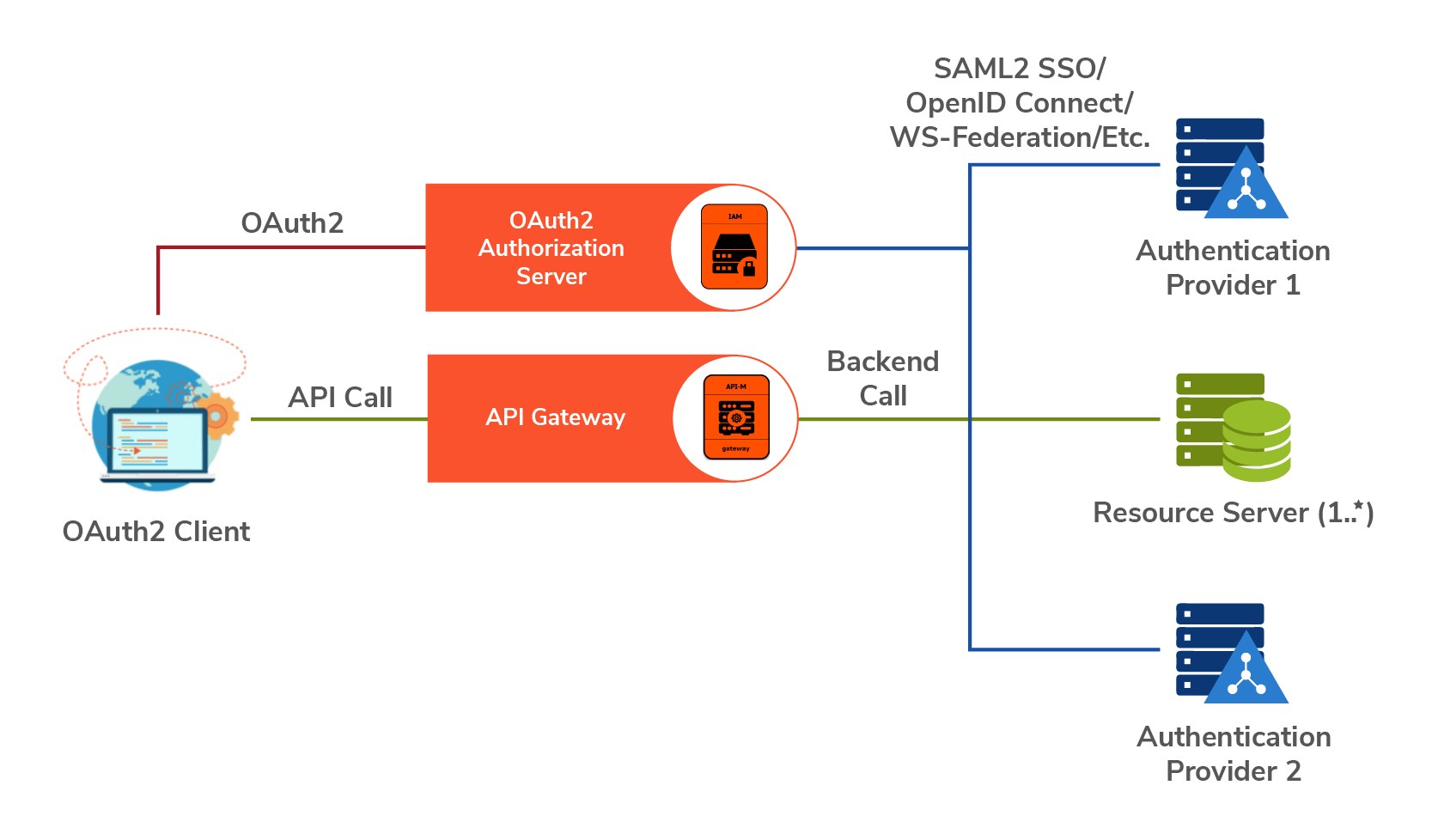 API Security for Distributed Authorization Realms
