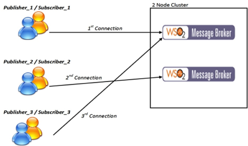 Article] Dynamic Discovery of Broker Nodes and Load Balancing in a