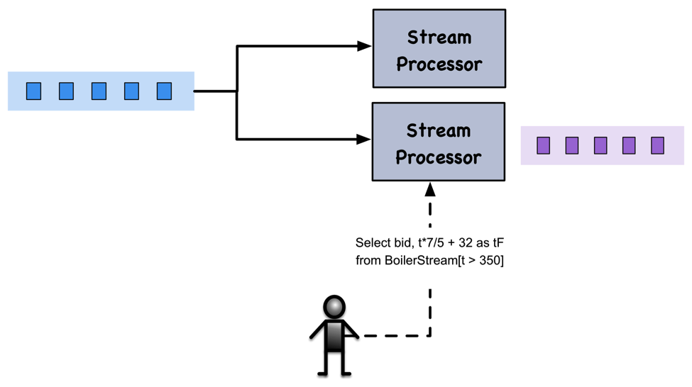 Stream Processing 101: From SQL to Streaming SQL in 10 Minutes