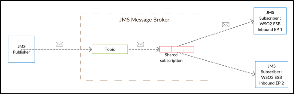 Article] JMS 2 0 Support with WSO2 Enterprise Integrator