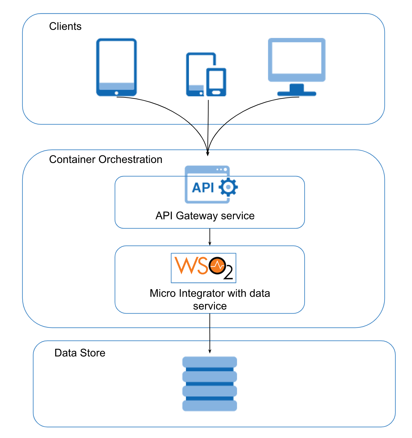 Data-Driven Microservices