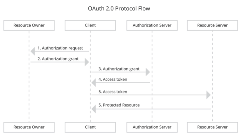 Securing APIs with WSO2 API Manager