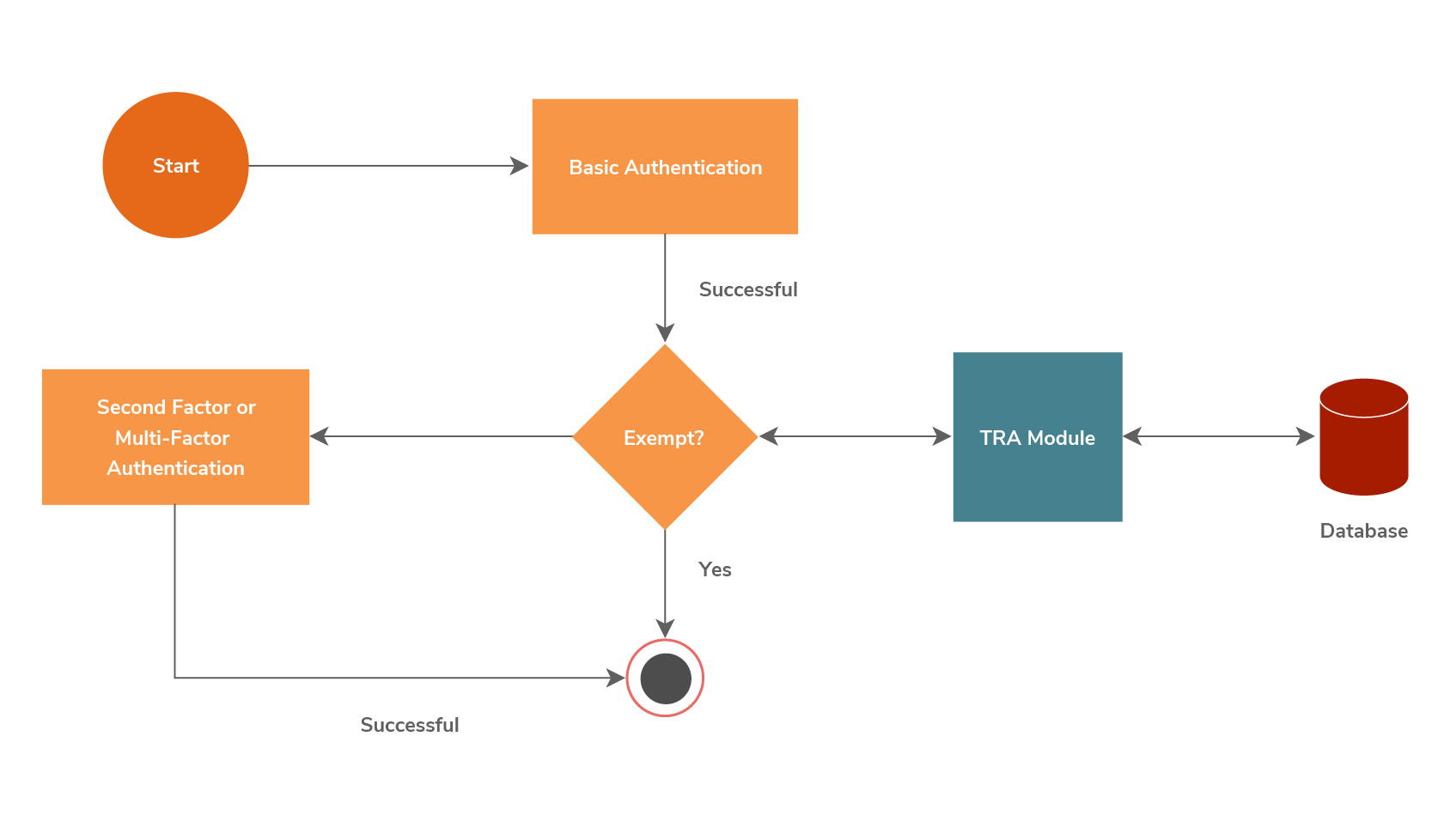 A Deep Dive of Transaction Risk Analysis for Open Banking