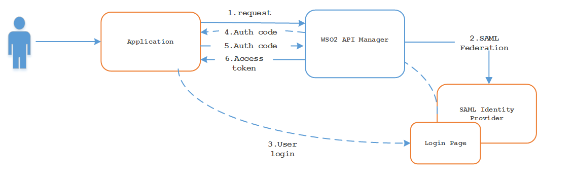 Article] Use Cases: Utilizing SAML with WSO2 API Manager