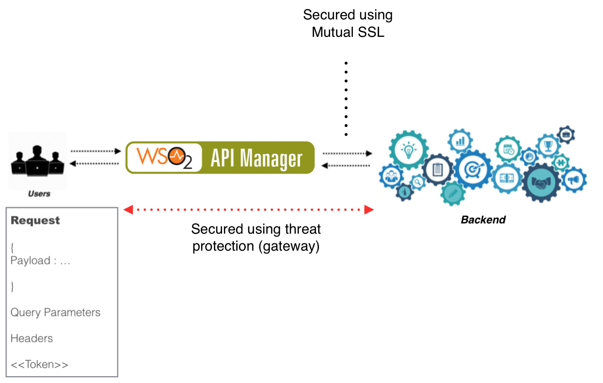 Enhancing Security Using Threat Protection and Mutual SSL in WSO2