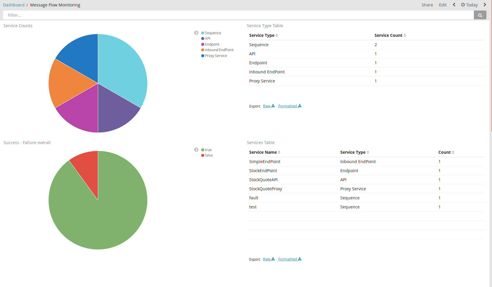 Monitoring WSO2 Enterprise Integrator Logs and Statistics with