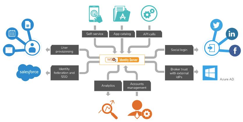WSO2 Identity Server capabilities