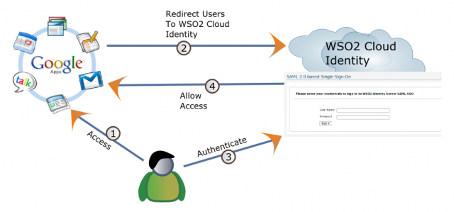 Google Apps integration with WSO2 Cloud Identity