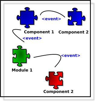 h-integration diagram