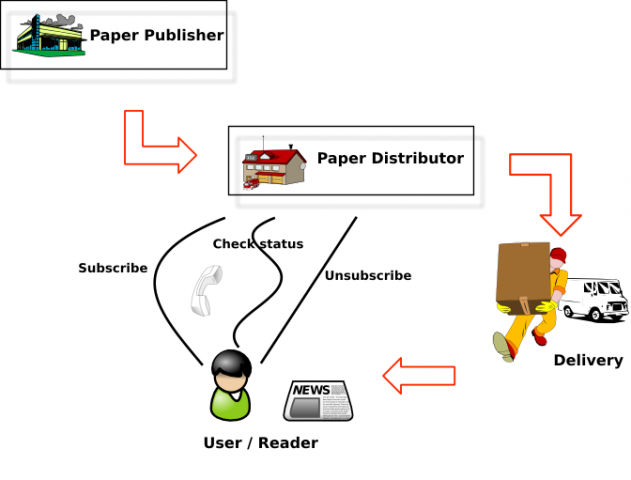 Real world example diagram