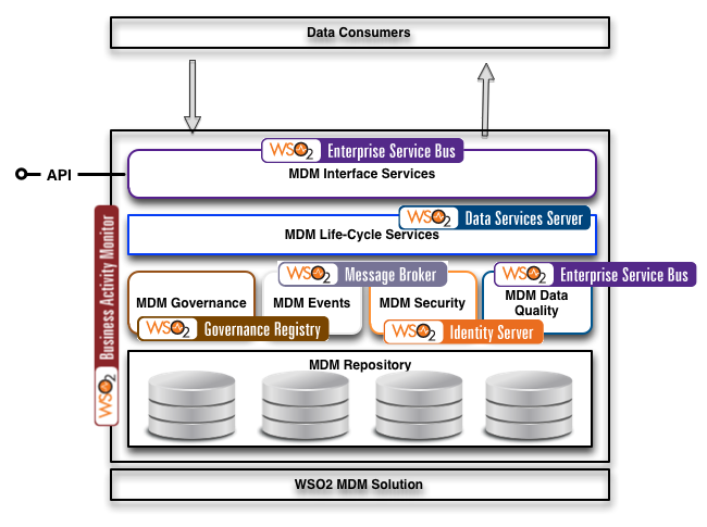 MDM with WSO2 Stack