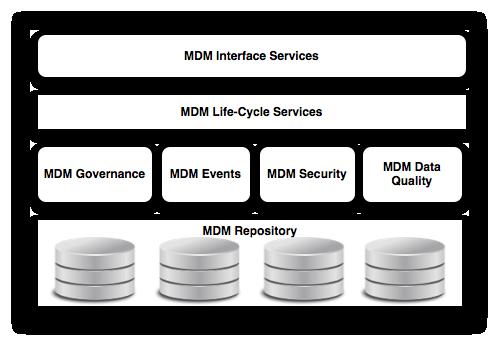 MDM Ref: Architecture