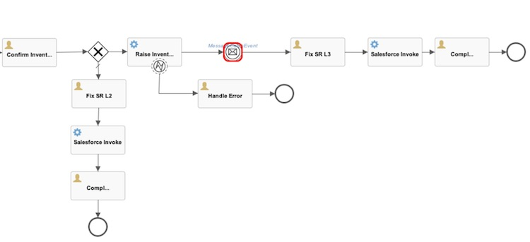 Article] How to Model BPMN Business Processes with WSO2