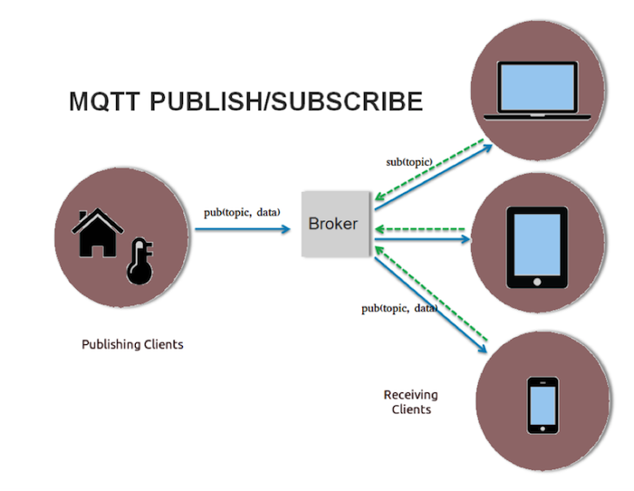 Article] The Basics of MQTT and How WSO2 Products Support