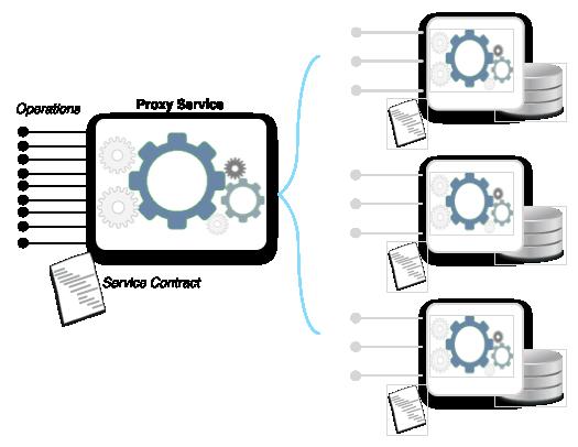 Process Centralization