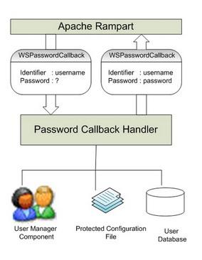 password callack image