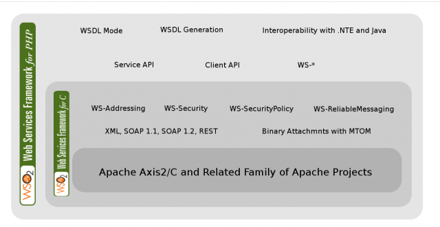 WSO2 WSF/PHP Architecture
