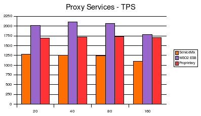 Proxy Services - TPS