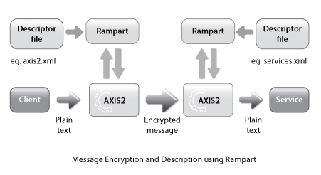 Message Encryption and Decryption suing Rampart