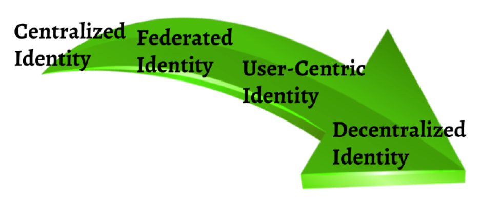 The Rise of Self-Sovereign Identity: Hyperledger Indy
