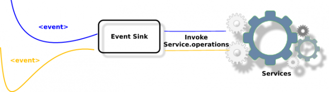 Service Invocation