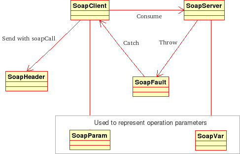 SOAP extension class structure